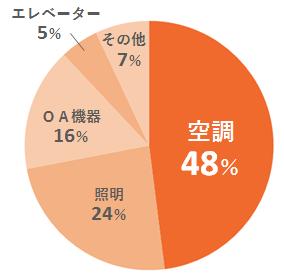 商材_エアコン_002_図1_電気代割合.png