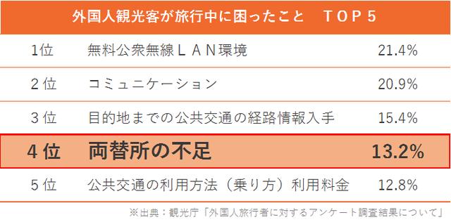 商材_外貨両替機_001_図1_外国人旅行客不満TOP5_02.png
