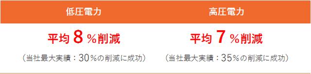 商材_新電力_003_図1_削減実績.png