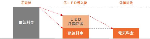 商材_LED_008_図5_月額ローン02.png