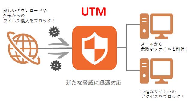 商材_UTM_004_図3_対策UTM.png