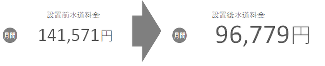 002_図1_設置後水道料_居酒屋.png