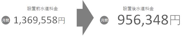 005_図3_設置後水道料_フィットネス.png